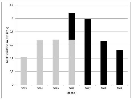 Výsledky dozimetrie – kolektivní dávky na tělo v jednotlivých letech (mSv)