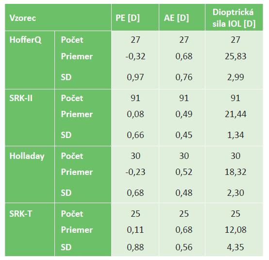 Porovnanie vzorcov na kalkuláciu dioptrickej sily IOL Vzorec PE [D] AE [D] Dioptrická