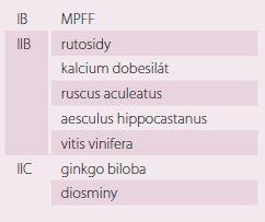klasifikace venoaktivních léků [17].
