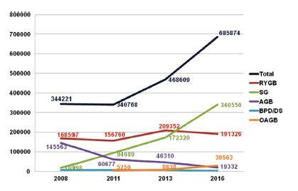 Celosvětově hlavní bariatrické metody v období 2008−2016