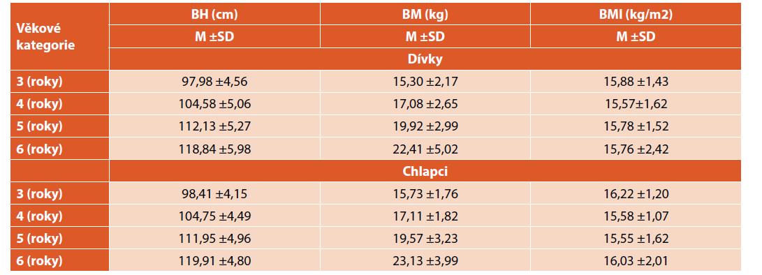 Průměrné hodnoty základních antropometrických parametrů.