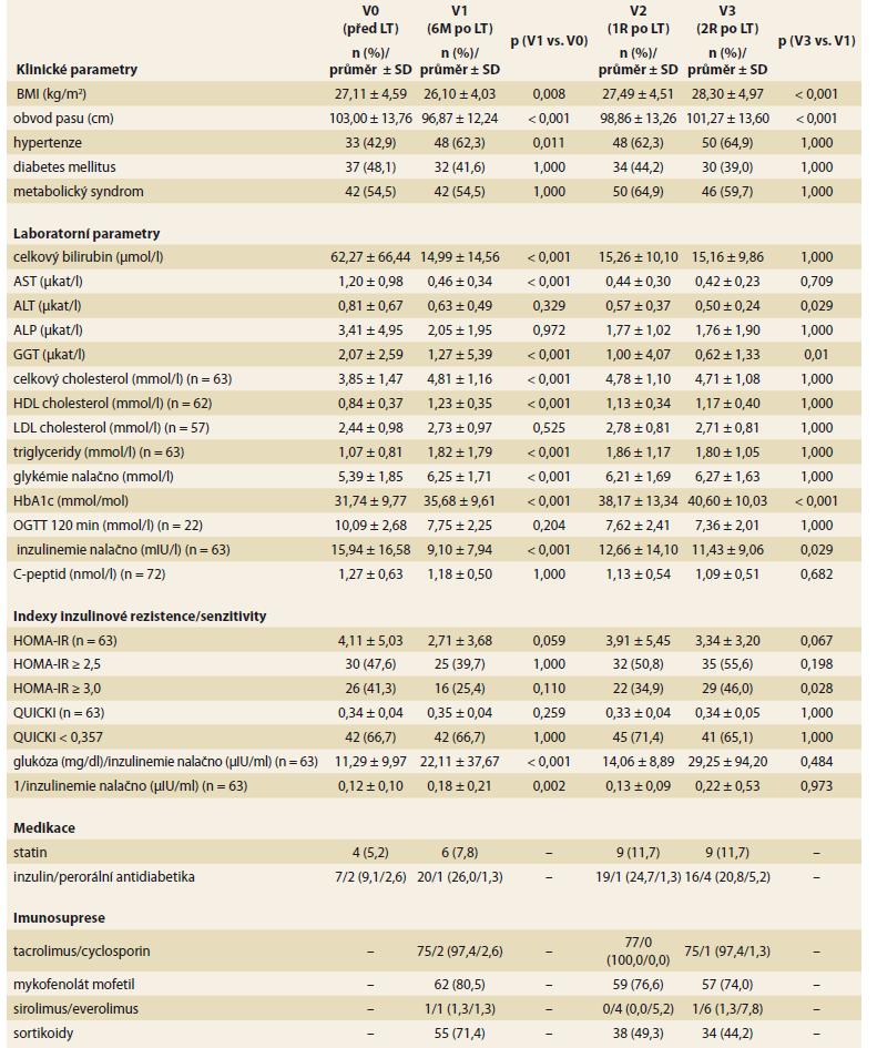 Vývoj klinických a laboratorních parametrů a užívané medikace v čase (n = 77).<br> Tab. 2. Development of clinical and laboratory parameters and medication used over time (n = 77).