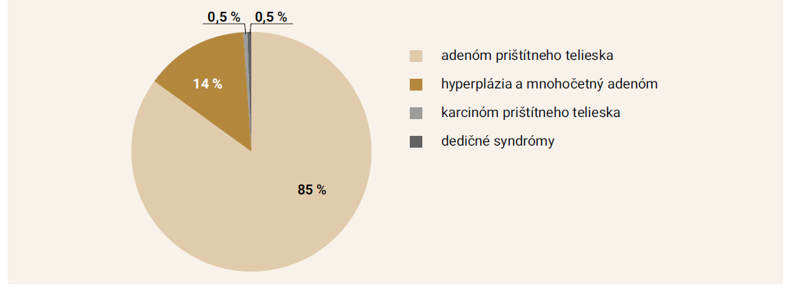 Etiológia primárnej hyperparatyreózy 85 % etiológia