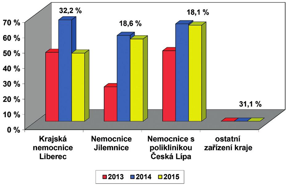 Screening sluchu novorozenců v Libereckém kraji –   počty porodů podle ÚZIS, počet vykázaných kódů screening sluchu novorozence (73028) v součtu od všech zdravotních pojišťoven. Průměrný počet porodů za jeden rok v kraji je 4648 dětí, hodnota nad sloupci uvádí relativní počet porodů dané porodnice v kraji.
