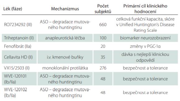 Klinické hodnocení léků v léčbě Huntingtonovy nemoci ve fázích II a III, které momentálně nabírají pacienty.