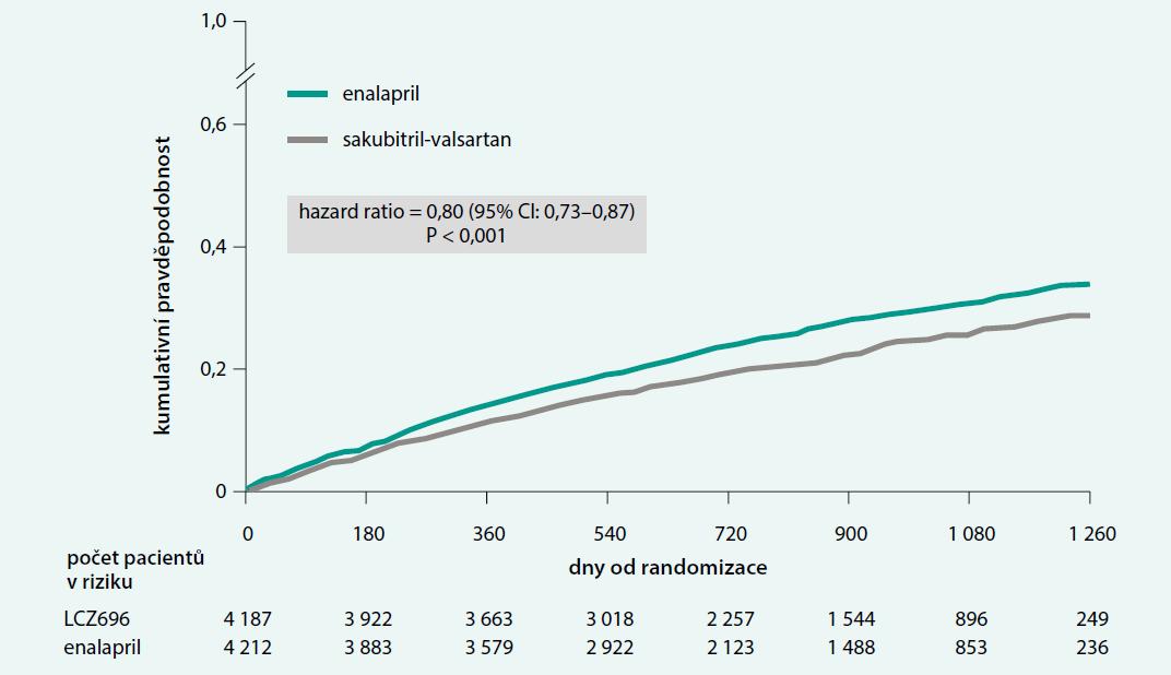 Primární cíl ve studii PARADIGM-HF