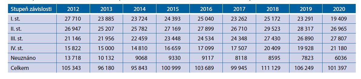 Stupeň závislosti u osob starších 65 let pro všechna onemocnění za období 2012–2020 (zdroj: MPSV, 2021)