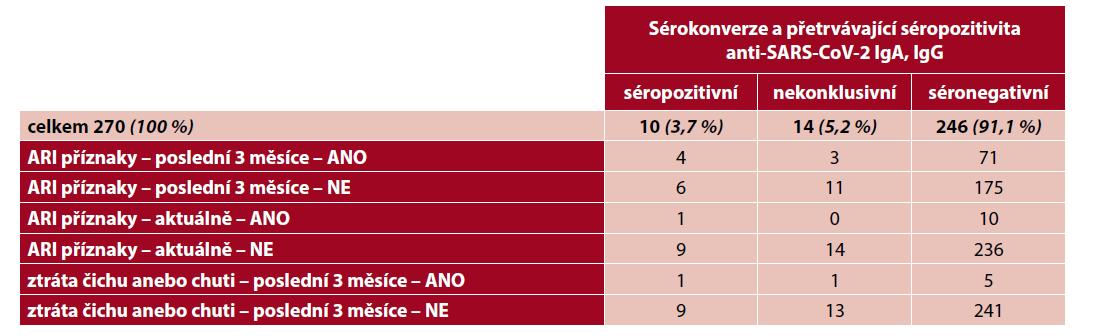 Tab. 4 Dynamika protilátek – sérokonverze a přetrvávající séropozitivita IgA, IgG anti-SARS-CoV-2 (počet osob dle klinických příznaků a sérokonverze)