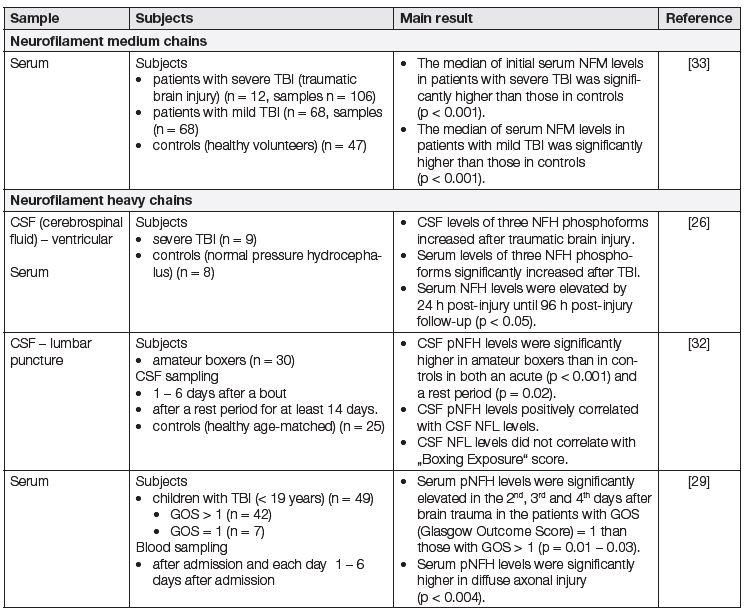 Neurofilament medium chains (NFM) and neurofilament heavy chains (NFH) in traumatic brain injury (TBI)