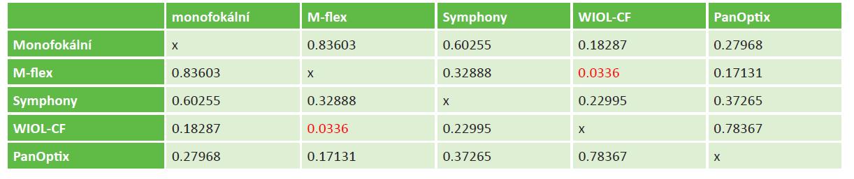 Statistické rozdíly (hodnoty p) mezi jednotlivými typy zkoumaných vyšetřovaných nitroočních čoček u do dálky korigované zrakové ostrosti na střed. Červeně označeny hodnoty statisticky významné