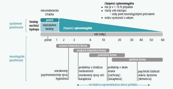 Schéma 2 | Vývoj klinických príznakov a orgánového postihnutia u pacientov s Niemannovou-Pickovou chorobou typu C