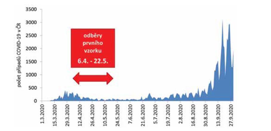 Epidemická křivka, počet případů COVID-19 v ČR podle dne zjištění pozitivity PCR a období odběru prvního vzorku na sérologii u personálu SZÚ