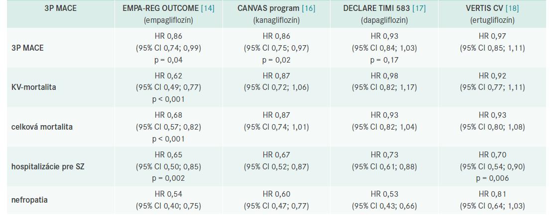 Výsledky prospektívnych placebom kontrolovaných štúdií s SGLT2i