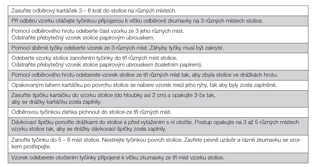 Příloha 1. Textový box - variabilita pokynů k odběru vzorku stolice