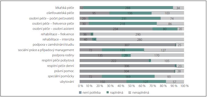 Hodnocení nenaplněných potřeb v jednotlivých oblastech.<br> Fig. 1. Evaluation of the unmet needs in individual areas.