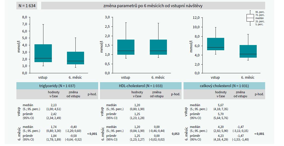 Změna TG, HDL-C a celkového cholesterolu po 6 měsících sledování