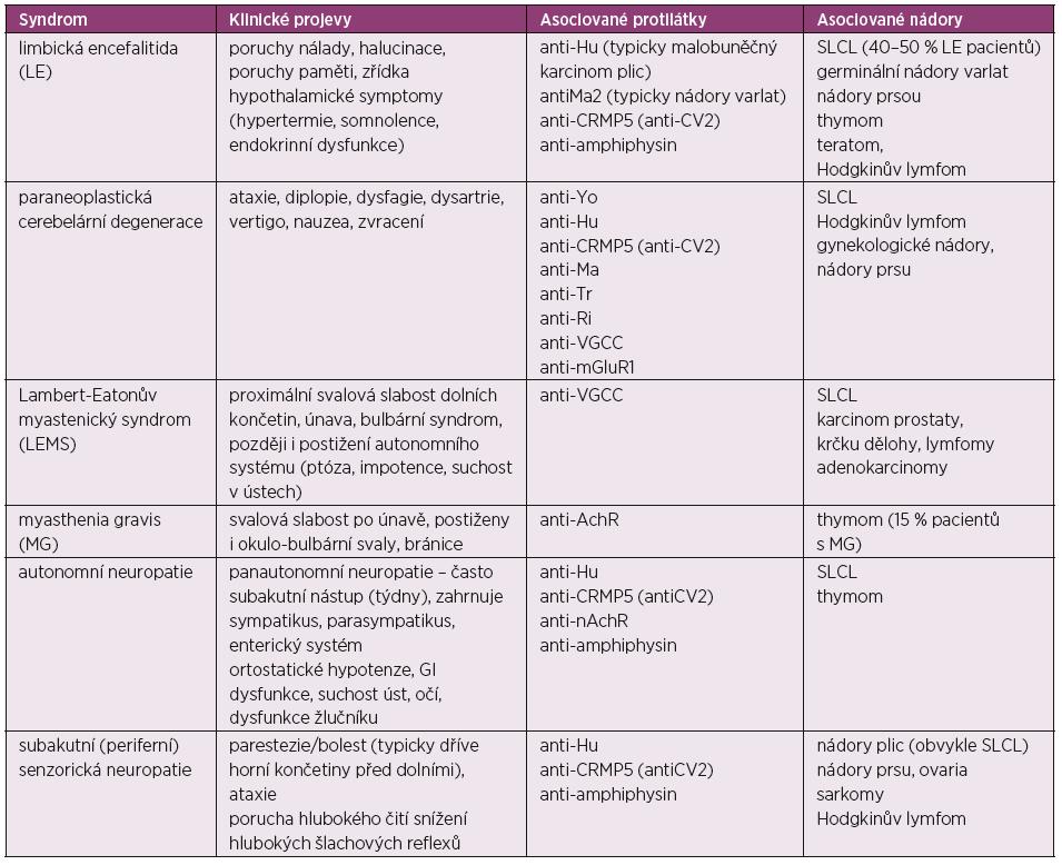 Paraneoplastické neurologické syndromy