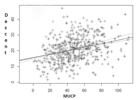 Korelace MUCP a sestupu uretry.