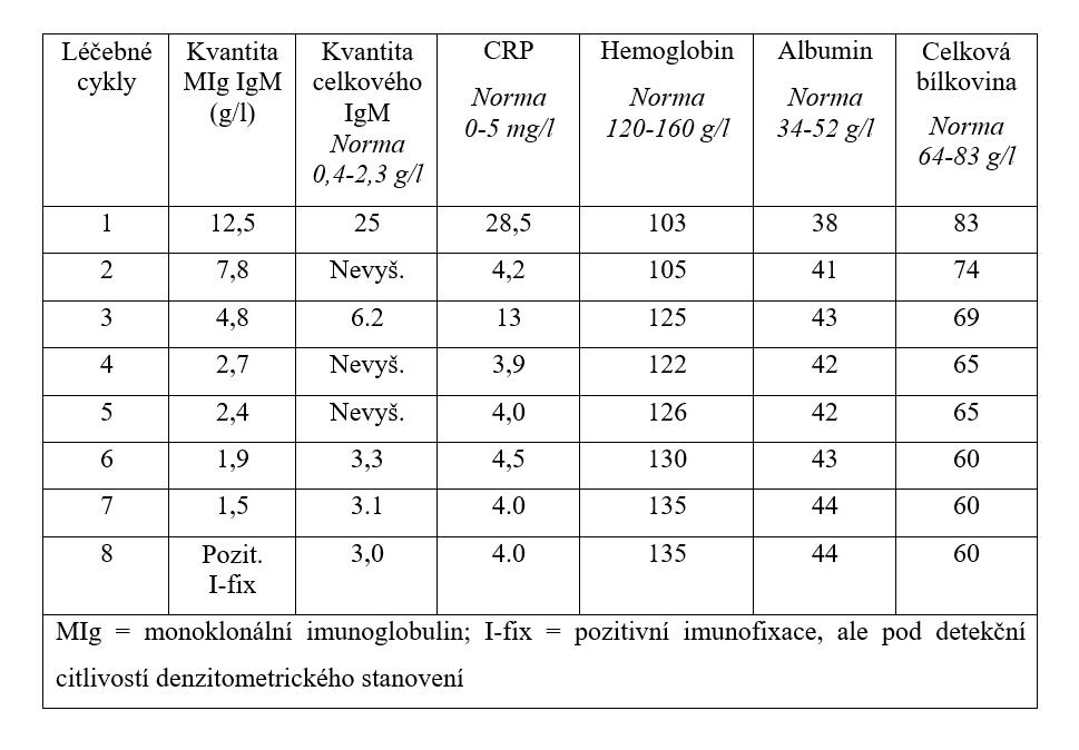 Vývoj laboratorních parametrů, které mají vztah k  aktivitě nemoci a léčebné odpovědi v průběhu 8 cyklů léčby obsahující obinutuzumab, bendamustin a dexametazon.