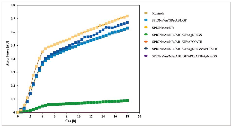 Růstové křivky S. aureus po aplikaci různých částí konstruktu<br> Objem S. aureus 50 μl, celkový objem 300 μl. Měřeno po dobu 18 hodin a hodnoty byly odečítány v intervalu 30 minut, při 37 °C. Získané typické růstové křivky v přítomnosti testovaných nanokonstruktů. Část C (SPIONs/Au/NPs – bez modifikací a SPIONs/Au/NPs/AB1/GF – modifikovaná) nevykazovala žádné antibakteriální efekty, které nebyly z podstaty této části ani očekávány. V přítomnosti antibakteriálně aktivních látek nanokonstruktu a celého nanokonstruktu však byla zaznamenána dramatická inhibice (přes 90 %) na bakteriální kulturu S. aureus.