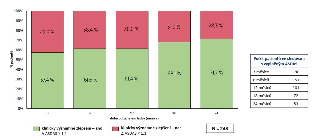 Účinnost léčby secukinumabem: klinické významné zlepšení dle ASDAS (  1,1)