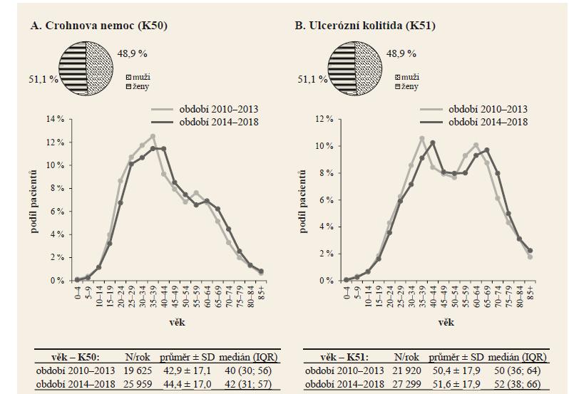 Demografi ké charakteristiky léčených pacientů s Crohnovou nemocí (K50) a s ulcerózní kolitidou (K51). Zdroj: NRHZS 2010–2018.<br> Graph 2. Demographic characteristics of treated patients with Crohn's disease (K50) and with ulcerative colitis (K51). Source: NRHZS 2010–2018