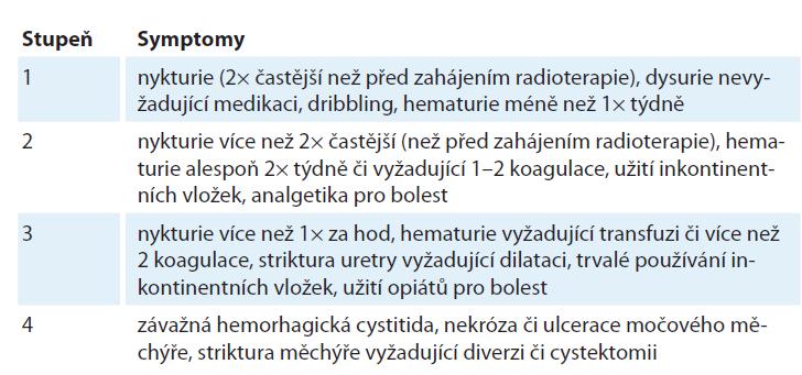 Tab. 1A. RTOG/FC-LENT skórovací systém pro pozdní genitourinární toxicitu.
