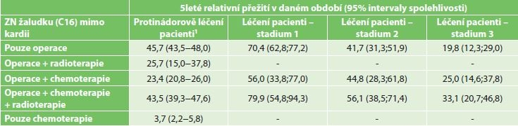 5leté relativní přežití karcinomu žaludku (mimo kardii) dle typu léčby a stadia onemocnění období 2004−2013<br> Tab. 5: Five-year relative survival rate for stomach cancer (excluding the cardia), based of the type of treatment and disease stage in the years 2004−2013