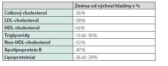 Průměrné změny hladiny krevních lipidů po podání PCSK9-inhibitorů (16–18)