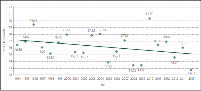 Týden těhotenství při prenatální diagnostice encefalokély v ČR v období 1994–2015.<br>