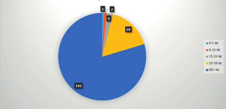 Počet úmrtí na chřipku dle věku, chřipková sezona 2017/2018, hlášených do 27. 4. 2018 (zdroj: SZÚ. Týdenní hlášení NRL o chřipkové aktivitě). Dostupné z: http://www.szu.cz/tema/prevence/hlaseni-a-vysledky