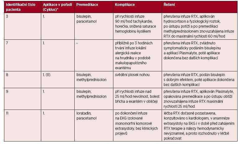 Popis akutních nežádoucích reakcí a jejich léčby