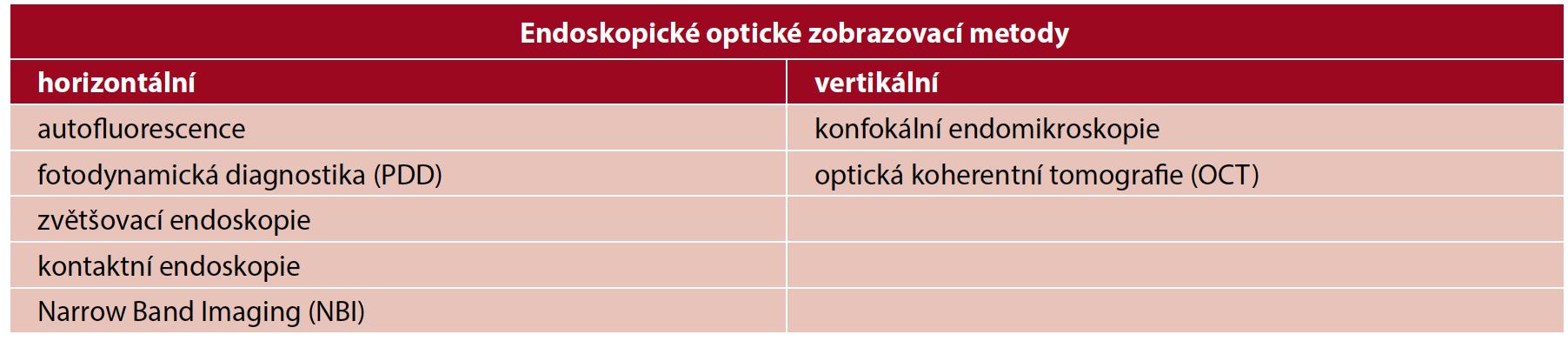Rozdělení optických endoskopických zobrazovacích metod