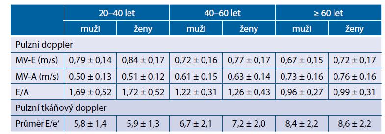 Echokardiografické parametry diastolické funkce levé komory (upraveno dle Ponikowski et al., 2016)(6)