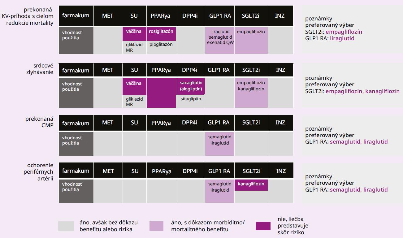 Schéma 3   Odporúčanie SDS: klinické kategórie pre výber vhodnej farmakologickej liečby DM2T v zmysle EBM dôkazov (prítomné KV-ochorenia). Upravené podľa [5]