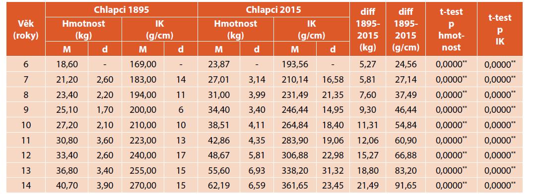 Porovnání tělesné hmotnosti (kg) a indexu korpulence (g/cm) chlapců z roku 1895 a 2015.