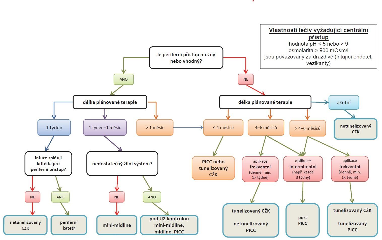 Schéma 1. Algoritmus pro volbu žilního vstupu v onkologii [21].