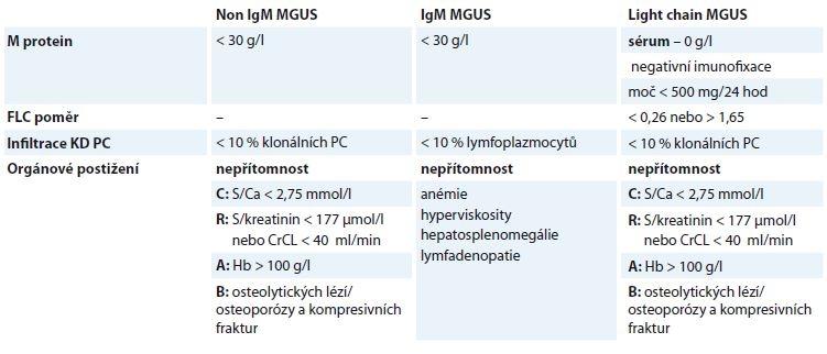 Diagnostická kritéria MGUS, upraveno podle [32].