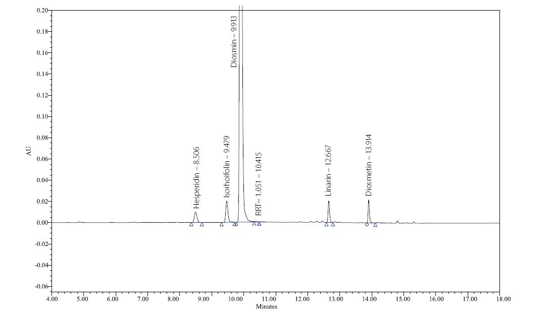 Chromatografický záznam složení tablety Diozen 500 mg