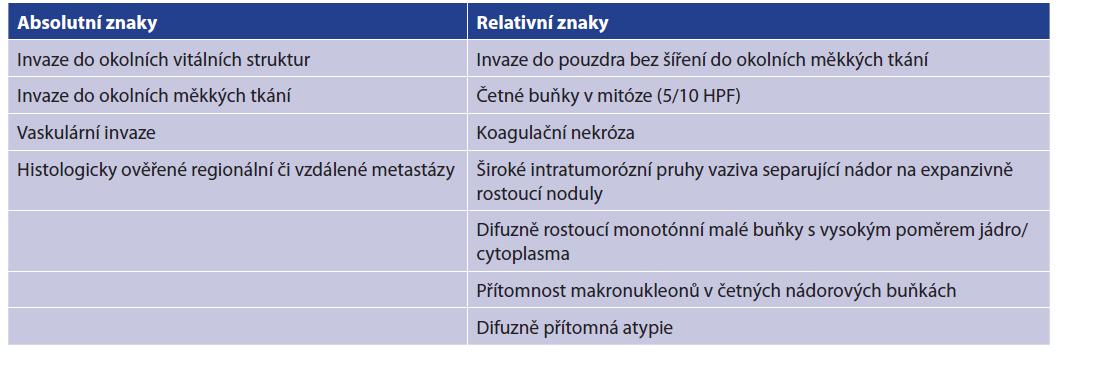 Histopatologická kritéria svědčící pro diagnózu karcinomu<br> Tab. 1: Histopathological criteria for the diagnosis of parathyroid carcinoma