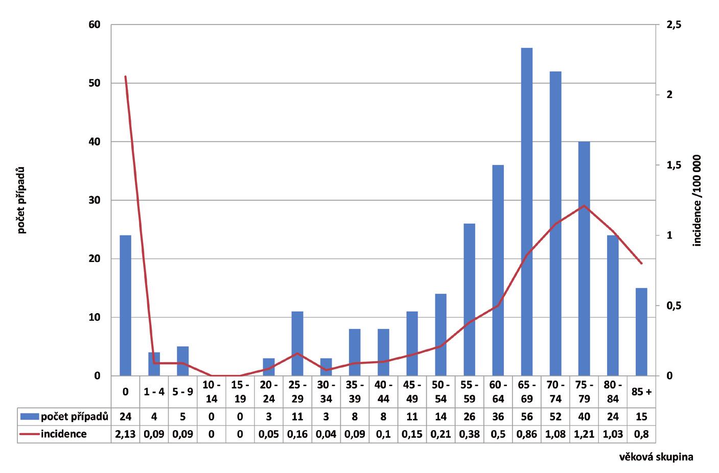Počet případů a věkově specifická incidence listeriózy podle věkových skupin v České republice v letech 2010–2019