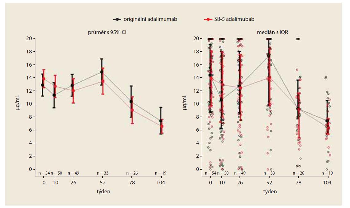Vývoj plazmatické koncentrace adalimumabu (PS matched).<br> Fig. 4. Development of adalimumab plasma concentrations (PS matched).