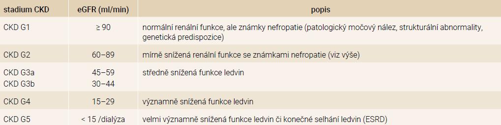 Stadia CKD podle NKF