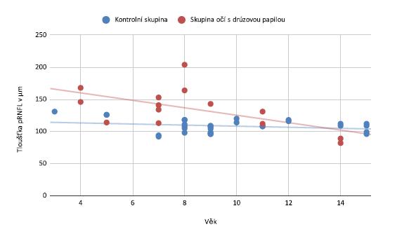 Porovnání průměrné tloušťky peripapilární vrstvy nervových vláken (pRNFL) u očí s drúzovou papilou a u kontrolní skupiny vzhledem k věku