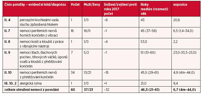Ohrožení nemocí z povolání hlášená v České republice v roce 2018