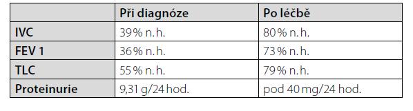 Parametry funkčního vyšetření plic a proteinurie před imunosupresivní terapií a po stabilizaci stavu. Použité zkratky: n. h.: náležité hodnoty; IVC: inspirační vitální kapacita; FEV1: usilovně vydechnutý objem za 1 sekundu; TLC: celková plicní kapacita