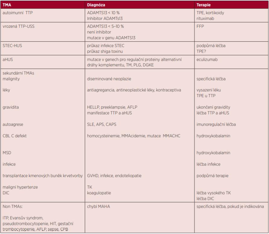 Diferenciální diagnóza TMAs