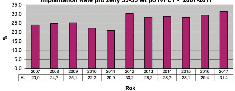 Vývoj Implantation Rate v letech 2007–2017 pro pacientky věku 33–35 let