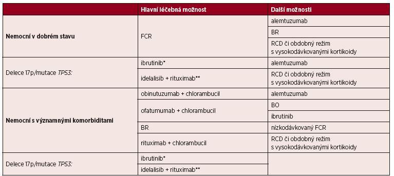 Přehled možností pro 1. linii léčby CLL