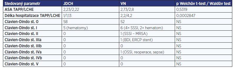 Perioperační parametry a komplikace